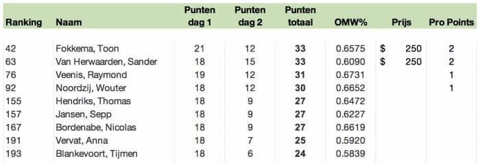 Final ranking Nederlanders op GP Stockholm