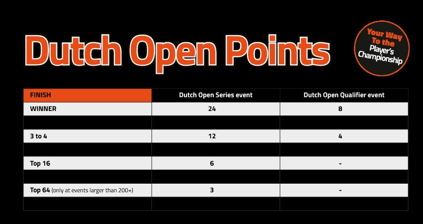 Dutch Open Points