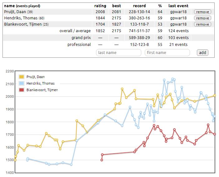 ELO stats Team NL