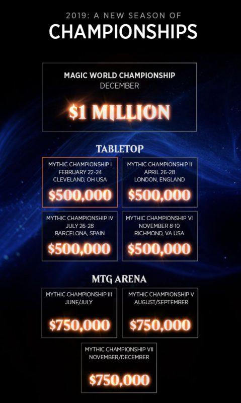 MTG Championships 2019