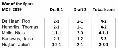 Draft scores MCII 2019