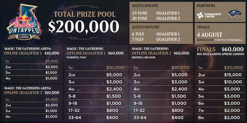 Red Bull Untapped prize payout
