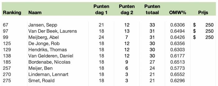 Resultaat GP Barcelona 2019