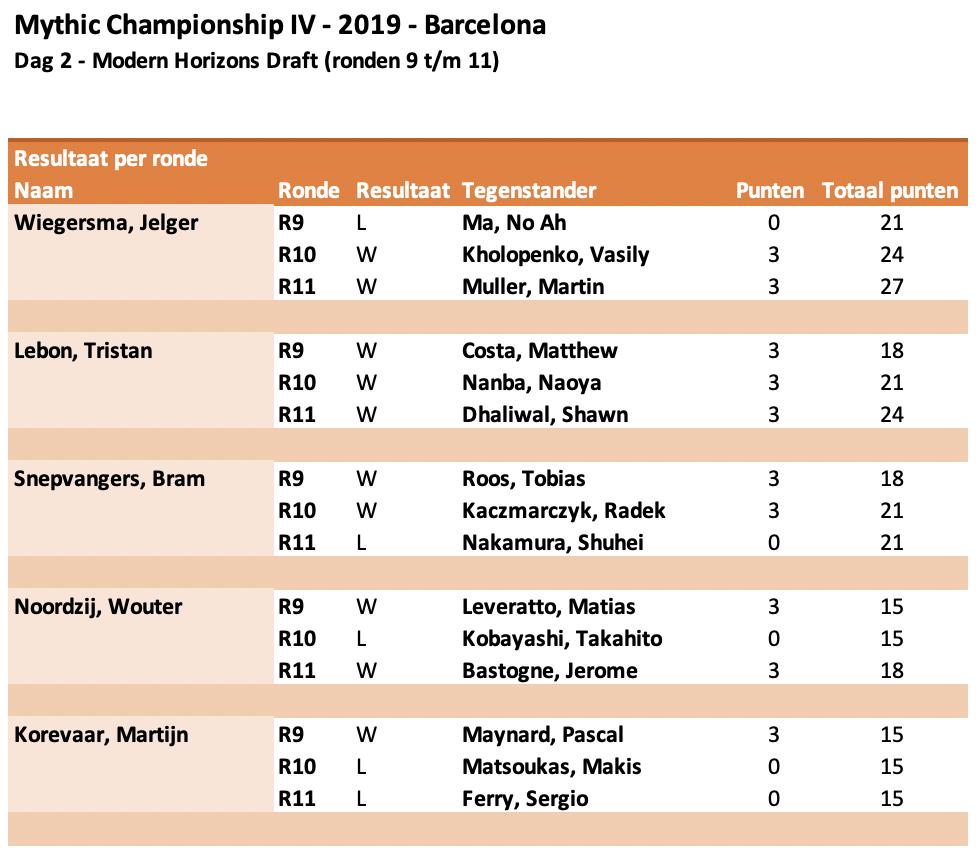 MCIV resultaat ronden 9-11