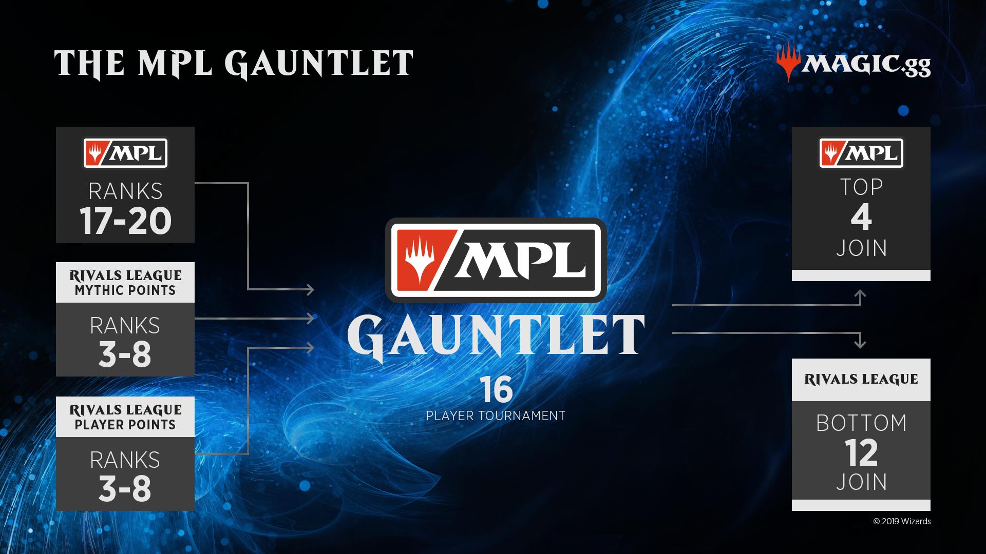 MPL Gauntlet - de jaarlijkse playoffs!