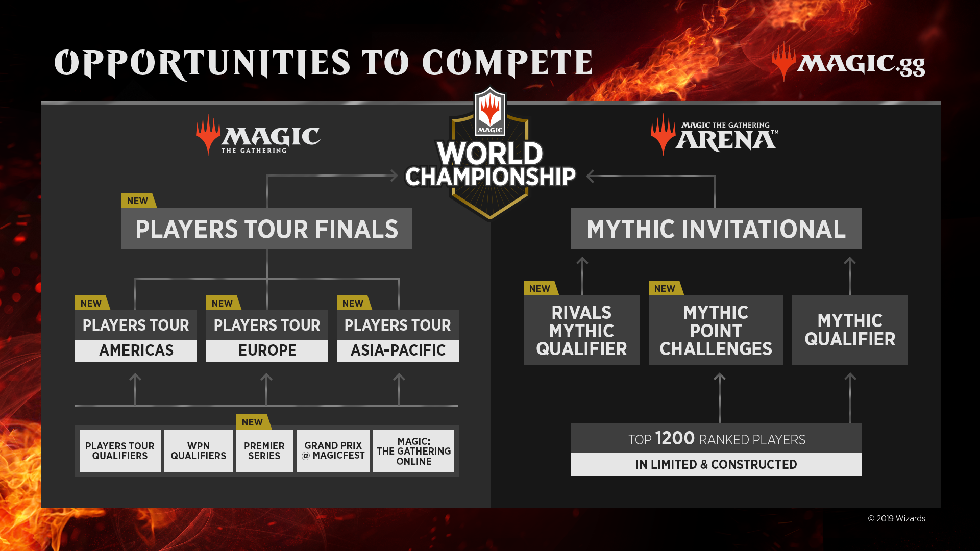 Your route to the World Championship