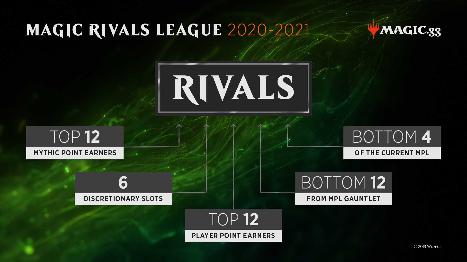 Samenstelling van de Rivals League