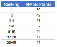 Mythic Points te verdienen op het Mythic Championship