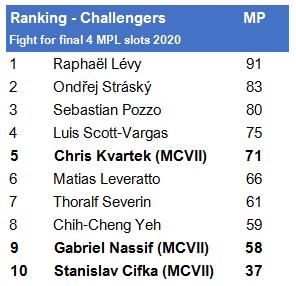 Ranglijst Challengers die kans maken op een MPL slot voor 2020