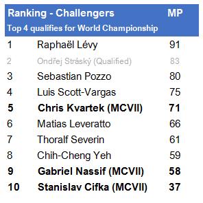 Ranglijst Challengers voor World Championship kwalificatie