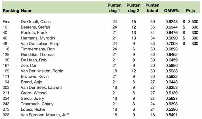 GP Brussel 2020 eindstand